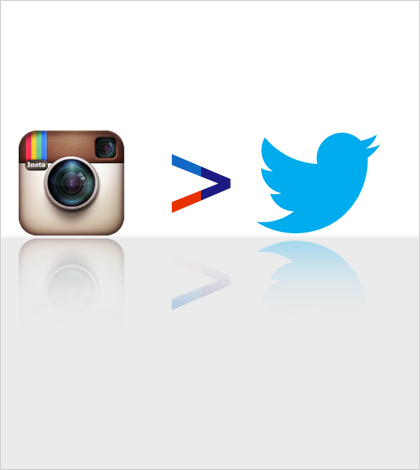 Instagram now bigger than Twitter